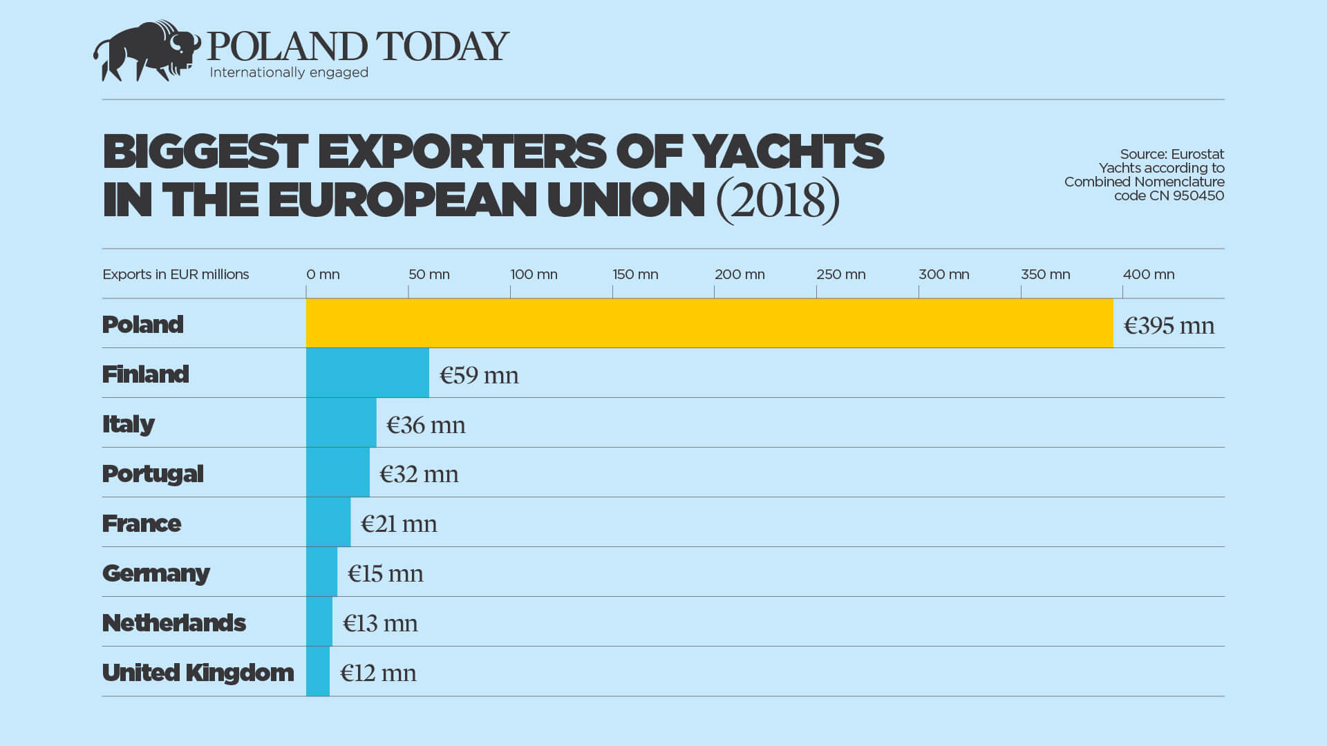 yacht exports