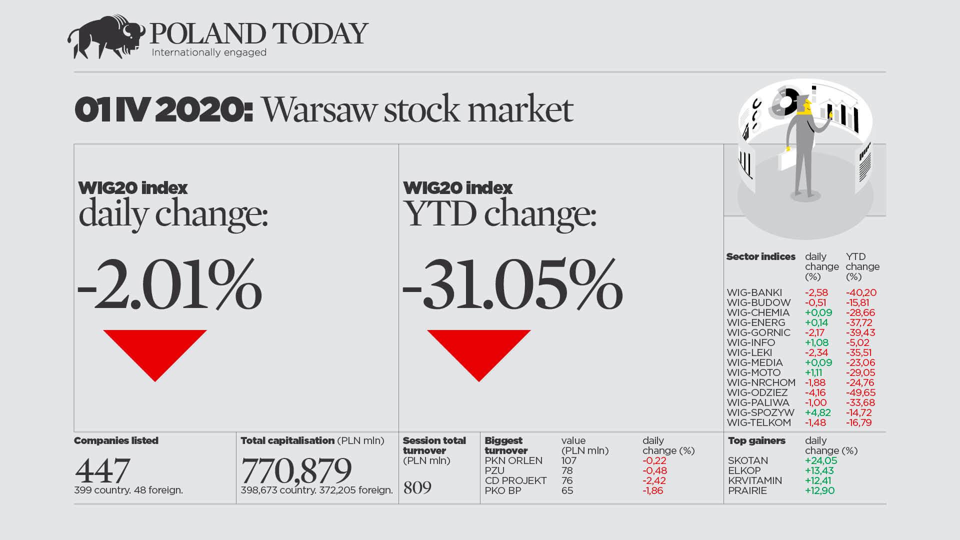 Midweek market snapshot 01 April 2020